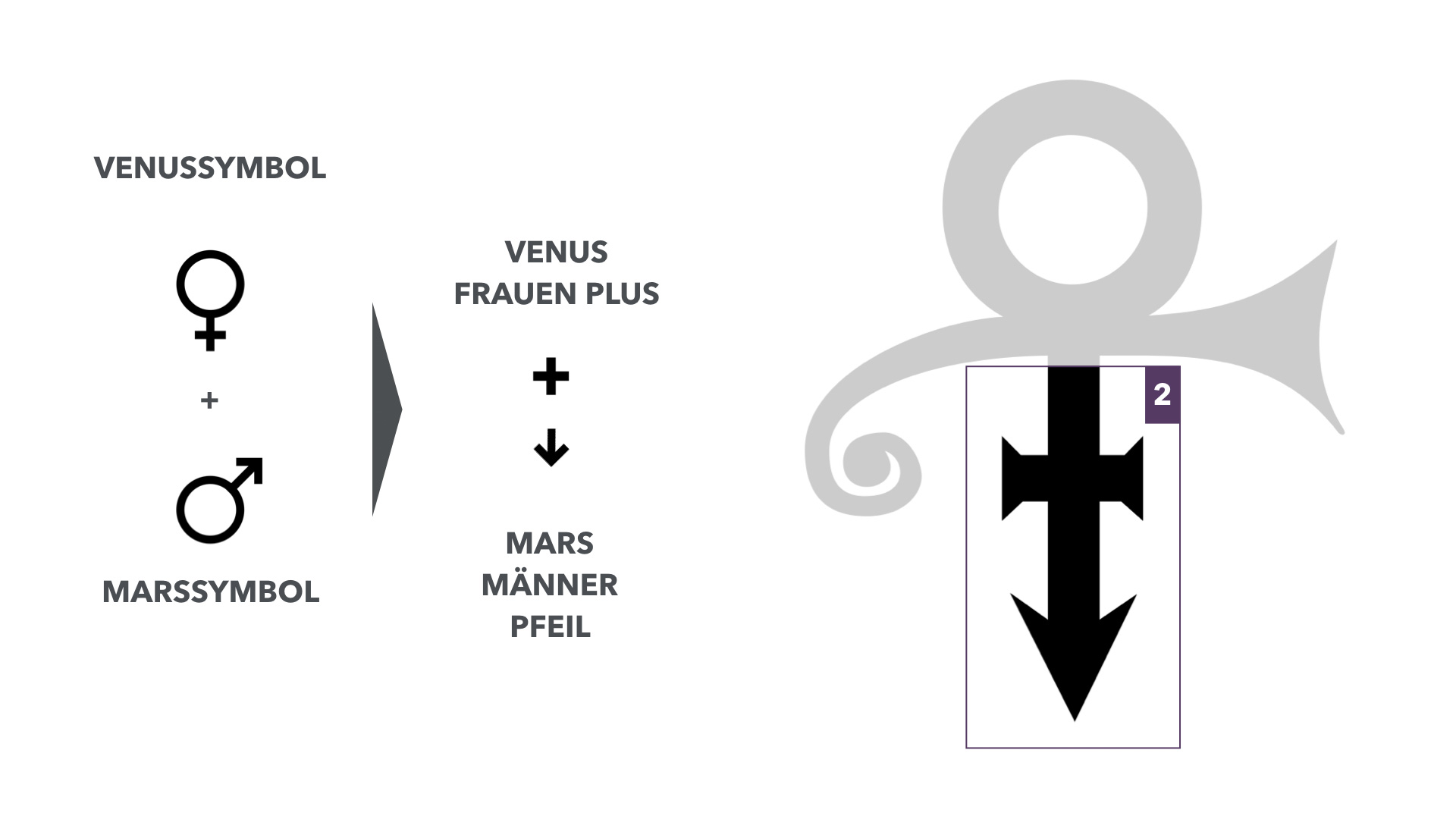 Patrick Andersen Brand Consultancy Prince Love Symbol decoded